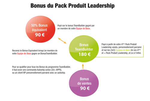 TeamBuilder Bonus